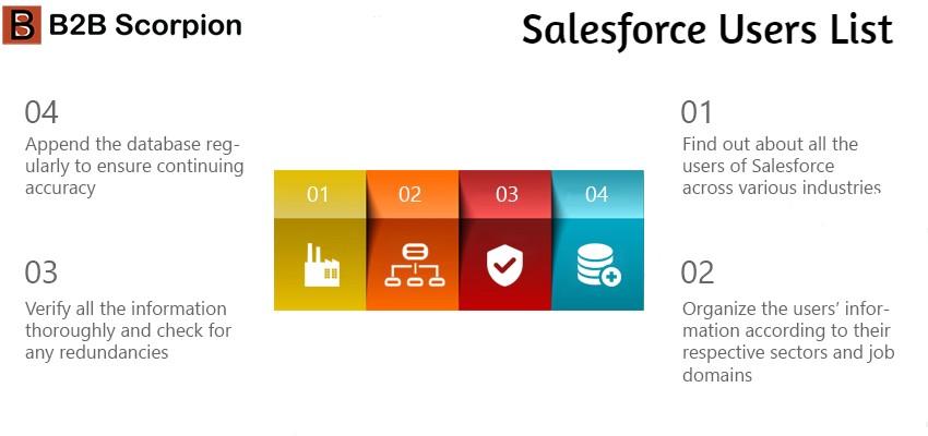 Salesforce Users List