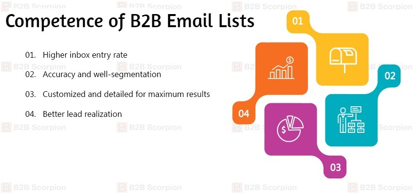 B2B Email Lists   B2B Mailing Data   B2B Mailing Database