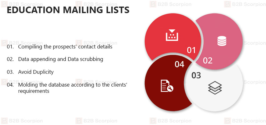 Education Mailing Lists