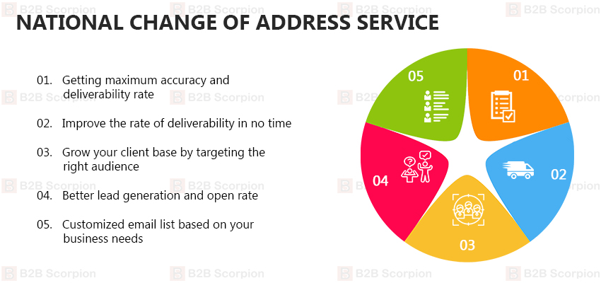 National Change of Address Service - B2B Scorpion